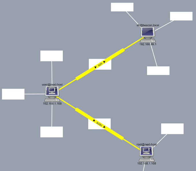 Picture of TermySequence web client showing interconnected multiplexers